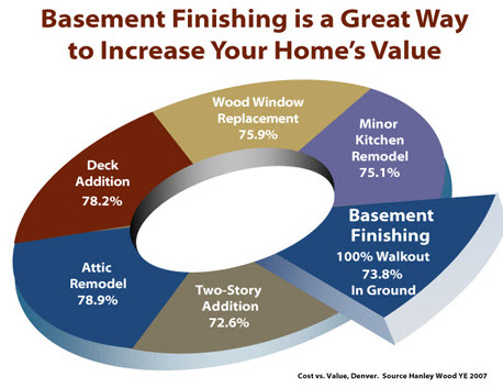 Basement Finishing Increases Home Valuation
